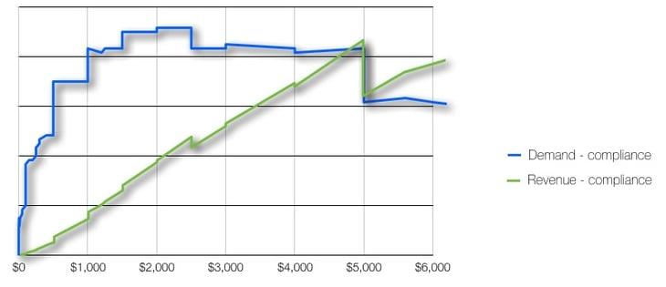 níveis de aumento de preços