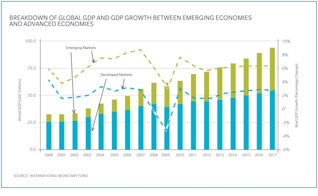 emerging markets growth