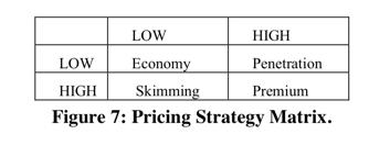 Export Market Pricing