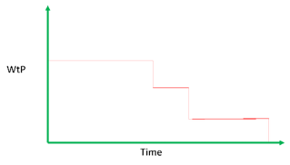 Willingness-to-pay as function of time