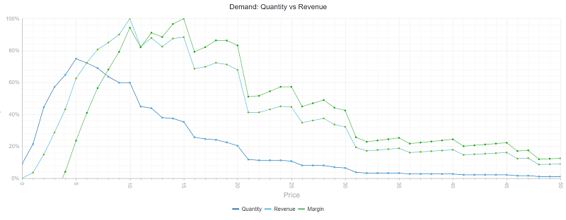 Willingness-to-pay optimization on volume, revenue and profit