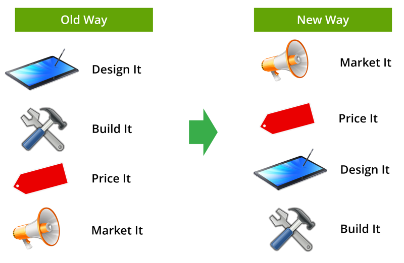 Pricing New Product Development