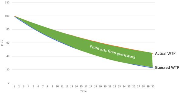 ProfitLossFromGuessWork