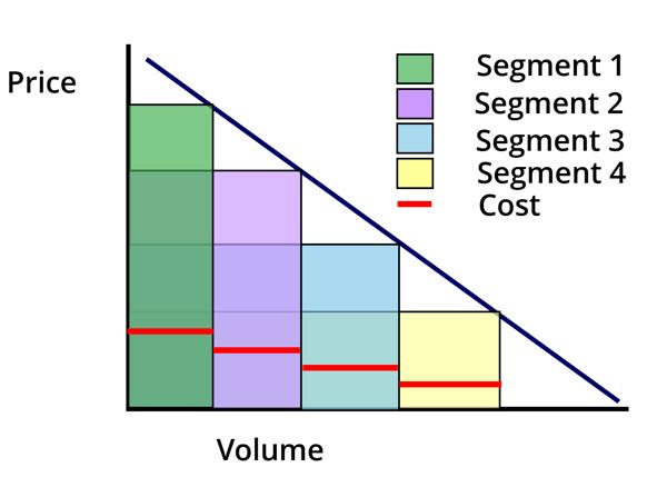 price_segmentation